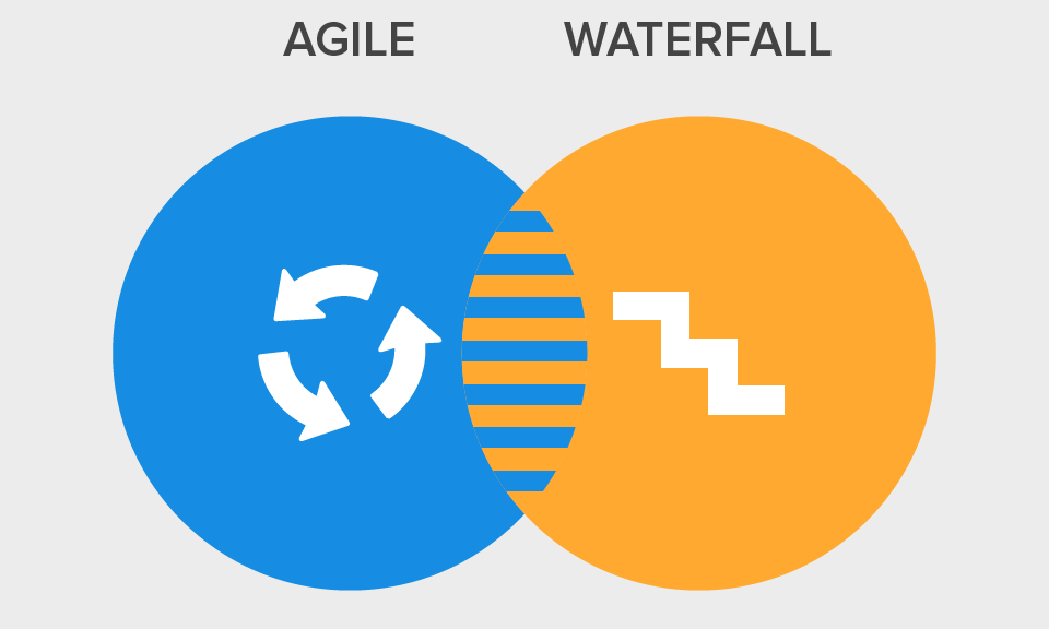 Comparison of waterfall and agile methodologies triveni it for Waterfall and agile design processes