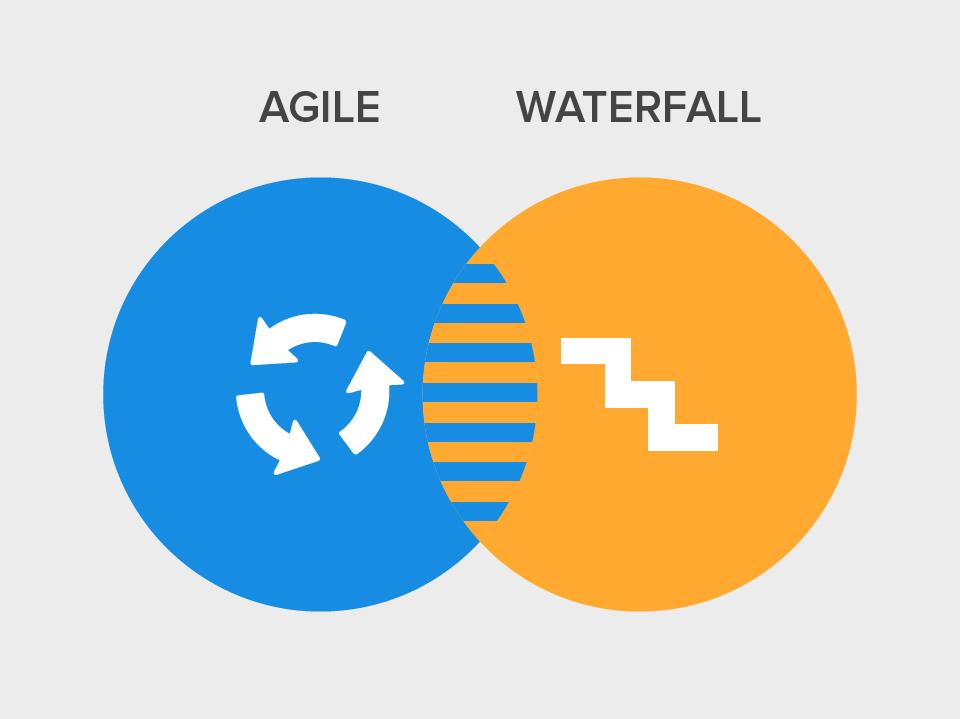 Comparison of Waterfall and Agile Methodologies - Triveni IT